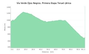 Perfil Teruel-Jérica